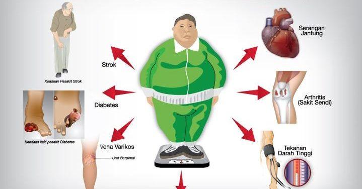 Kolesterol dan Penyakit Darah Tinggi, Apa Hubungannya?